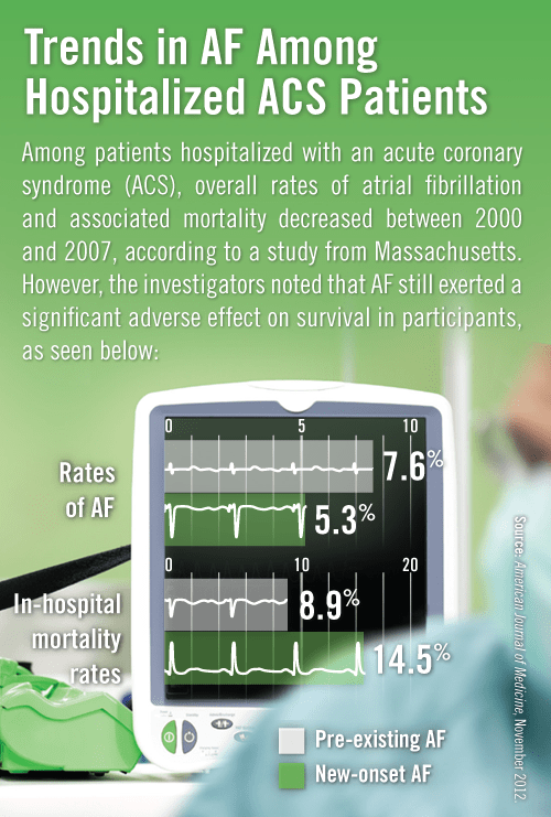 Trends in AF Among Hospitalized ACS Patients