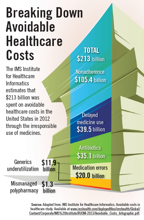 Breaking Down Avoidable Healthcare Costs