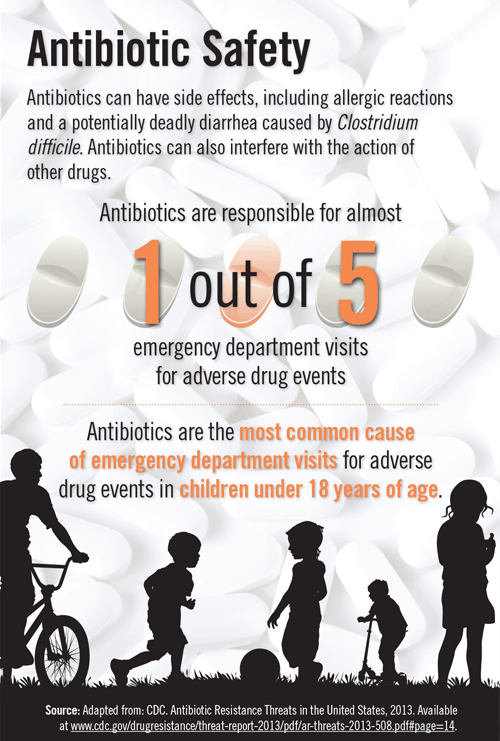 Antibiotic Safety