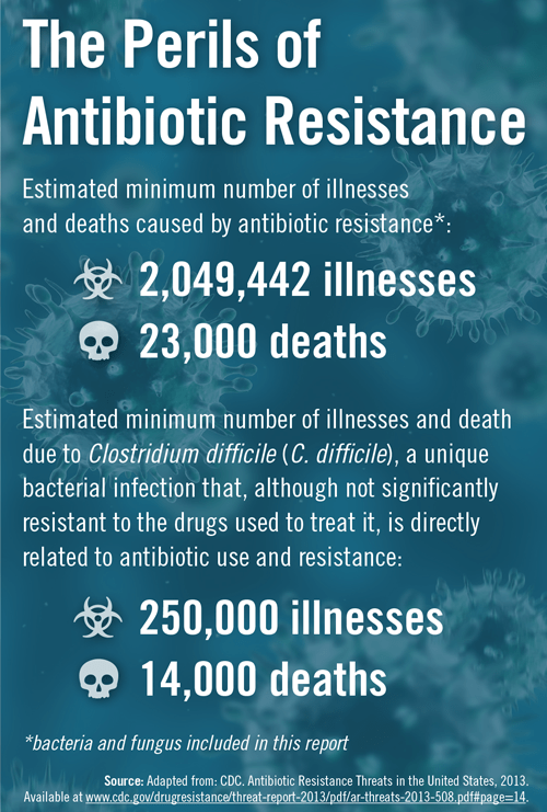 The Perils of Antibiotic Resistance