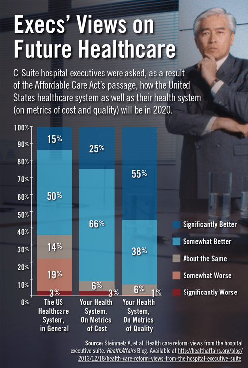 Execs' Views on Future Healthcare