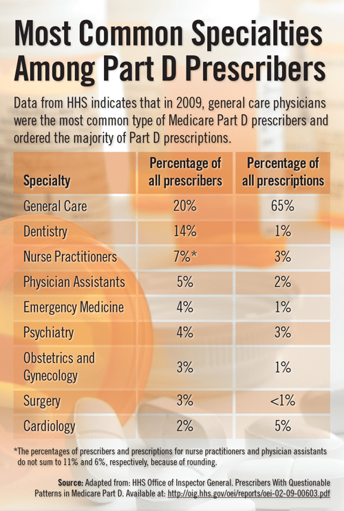 Most Common Specialties Among Part D Prescribers