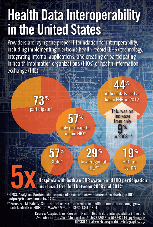 Health Data Interoperability in the United States