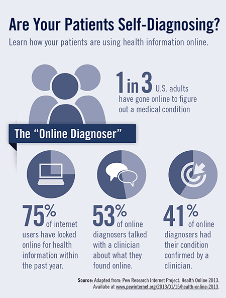 Are Your Patients Self-Diagnosing?