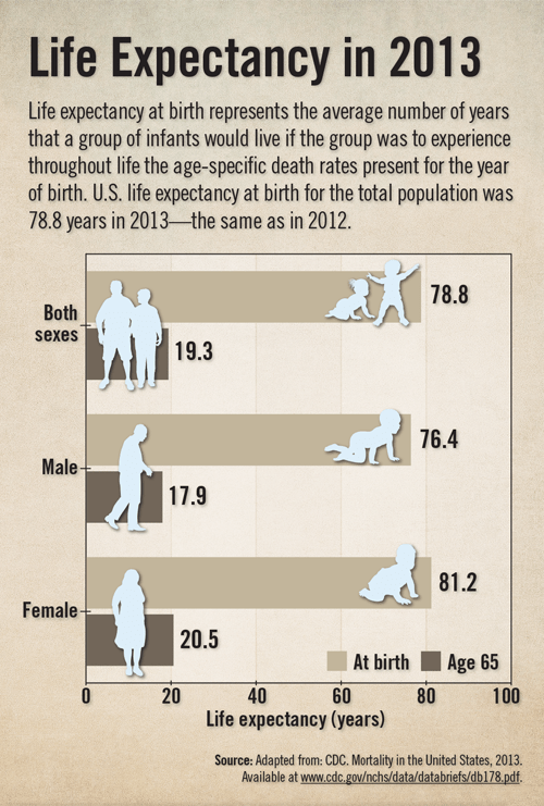 Life Expectancy in 2013