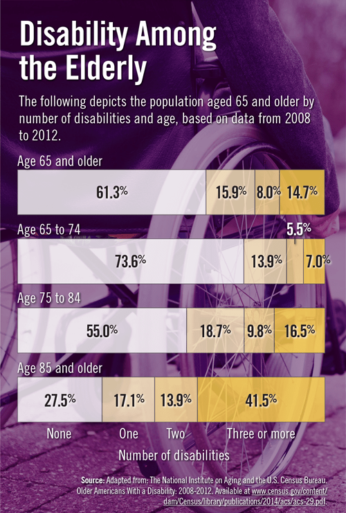 Disability Among the Elderly